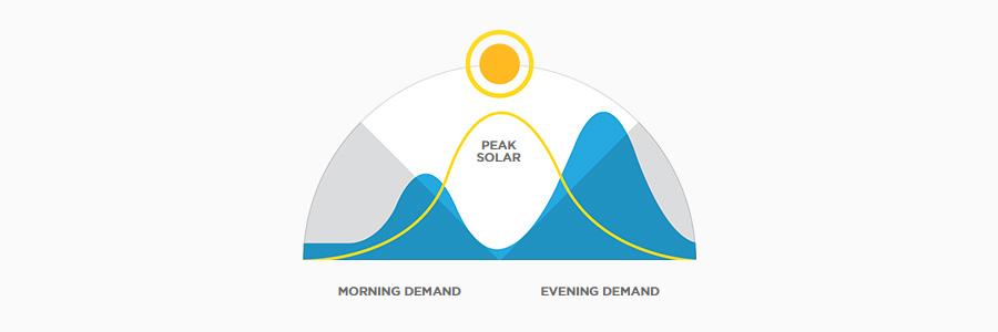 Pic solaire et besoins électriques d'un foyer