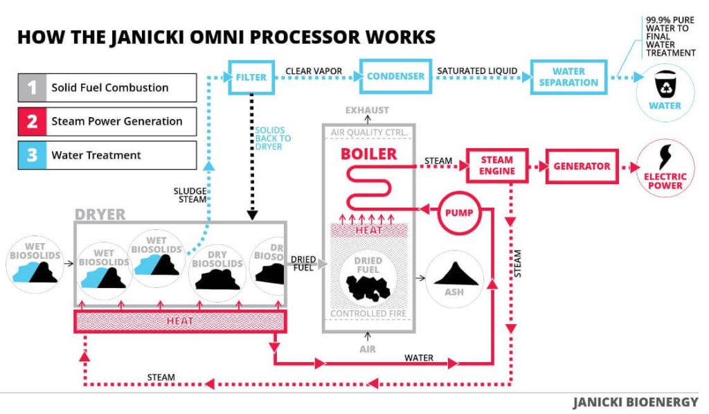 Fonctionnement de l'omniprocessor
