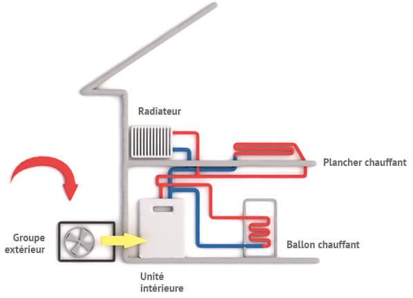 la PAC air/eau, alternative au chauffage électrique