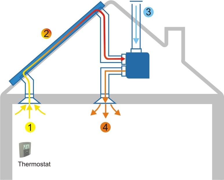 L'aérovoltaïque, une alternative écologique au chauffage électrique