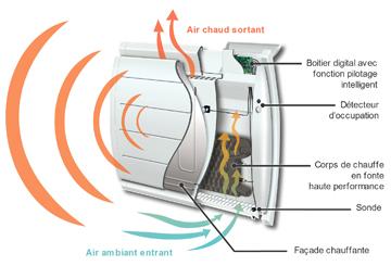 Fonctionnement radiateur chaleur douce