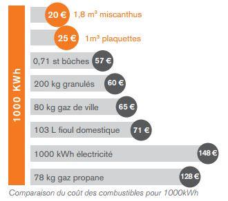Comparatif du coût des combustibles pour 1000kWh