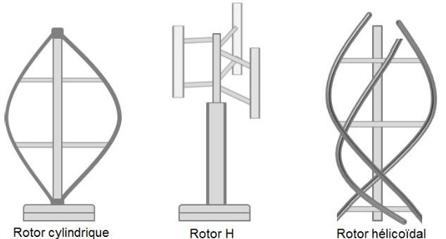 modèle d éolienne verticale pour particuliers