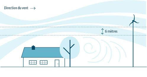 la hauteur des obstacles pour eolienne pour particulier