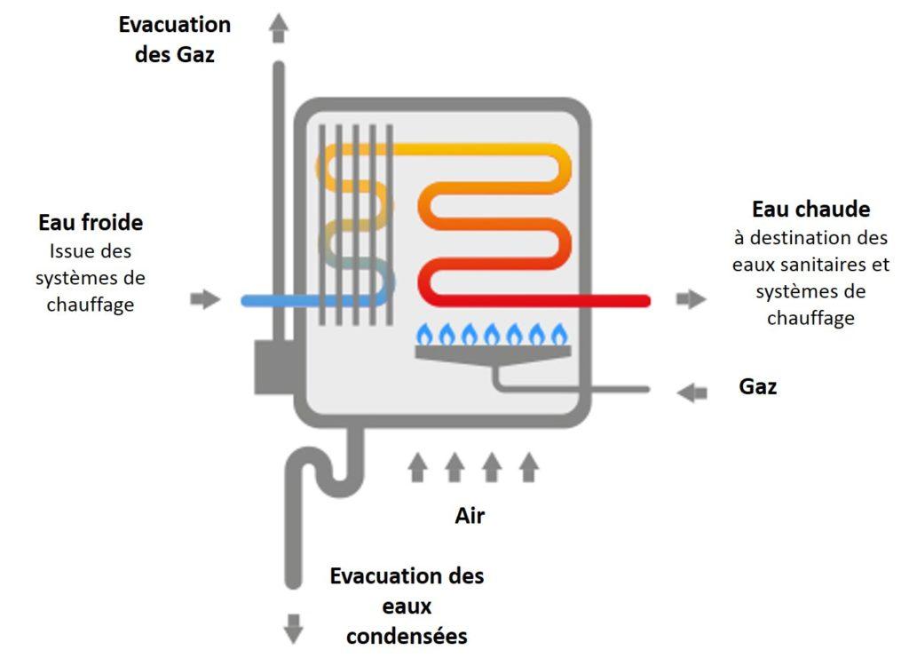 schéma d'une chaudière gaz classique