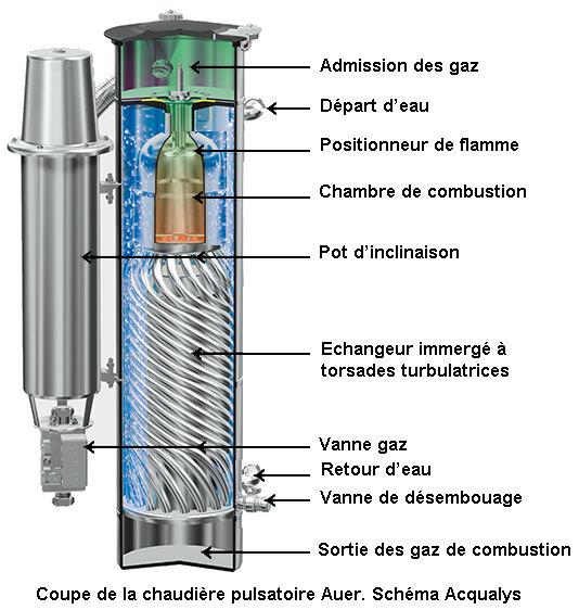 schéma d'une chaudière gaz pulsatoire