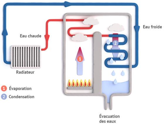 schéma d'une chaudière gaz à condensation